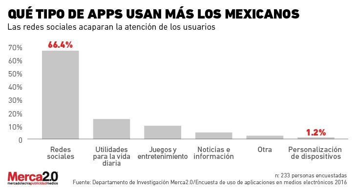 apps, aplicaciones móviles