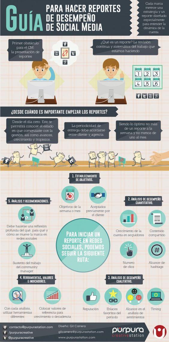 reportes-de-desempeno-redes-sociales-infografia