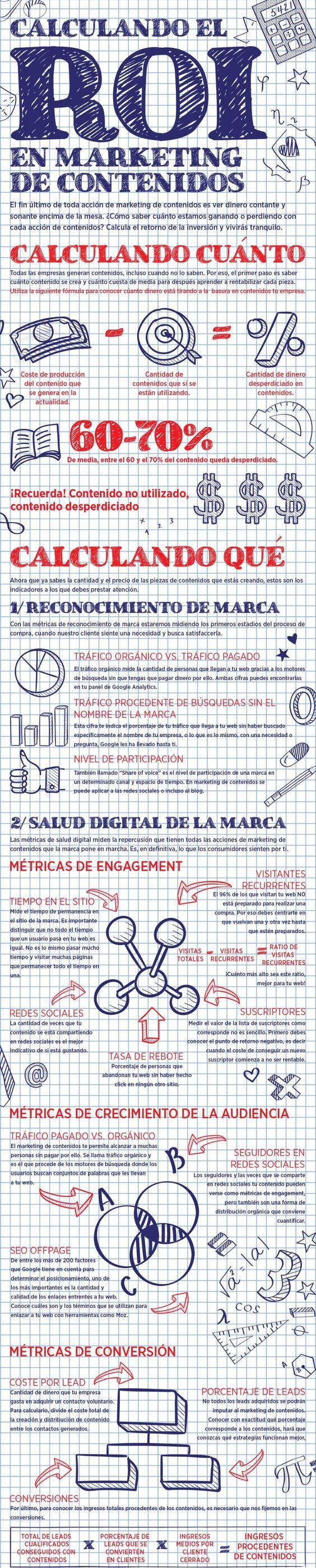 roi-marketing-contenidos-infografia